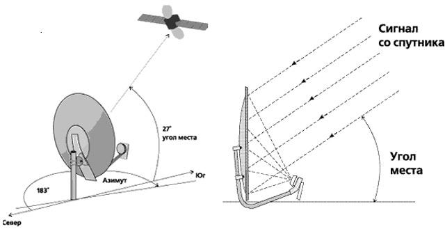 Настройка спутниковых тарелок своими руками