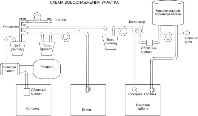 Схема водоснабжение частного дома своими руками